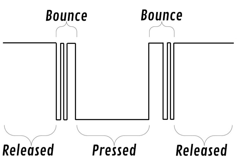 An example of a signal generated by a button press.