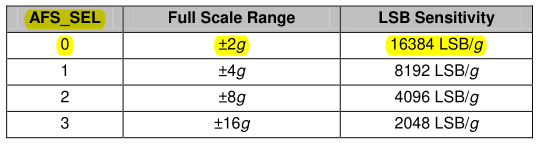 Range and sensitivity table for the accelerometer.