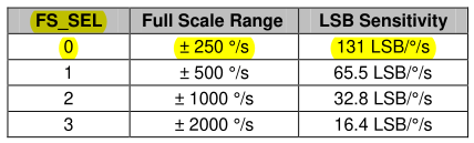 Range and sensitivity table for the gyroscope.